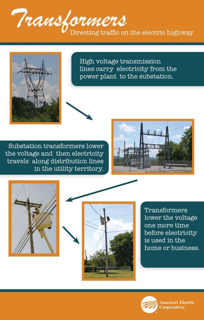 Electricity Basics - Southwest Electric